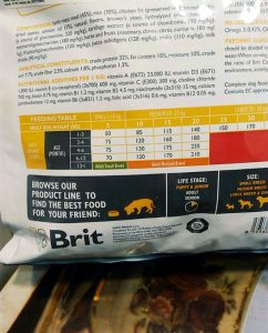 Состав корма для собак Брит Каре