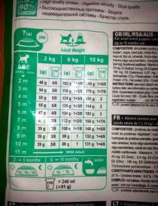 Нормы кормления кормом Роял Канин для щенков